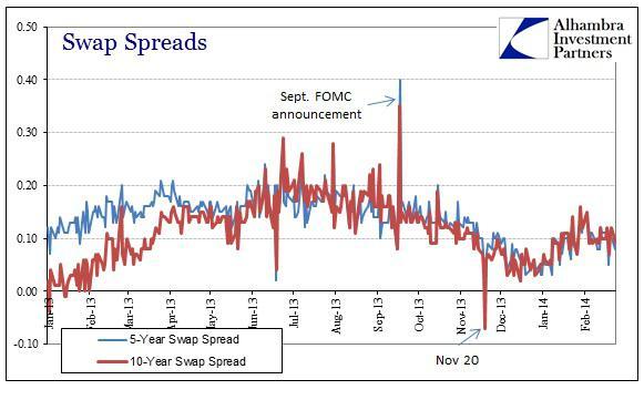 ABOOK Feb 2014 Eurodollars Swap Spreads