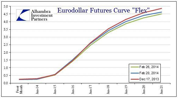 ABOOK Feb 2014 Eurodollars