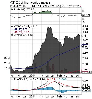 https://staticseekingalpha.a.ssl.fastly.net/uploads/2014/2/27/saupload_ctic_chart31.png