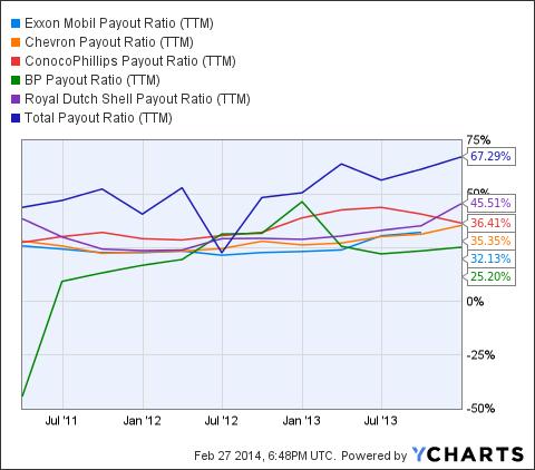XOM Payout Ratio (<a href='http://seekingalpha.com/symbol/TTM' title='Tata Motors Limited'>TTM</a>) Chart
