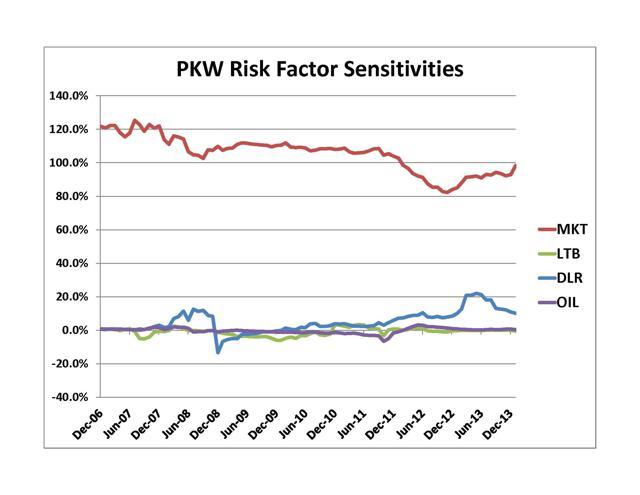 PKW Risk Factor Sensitivities