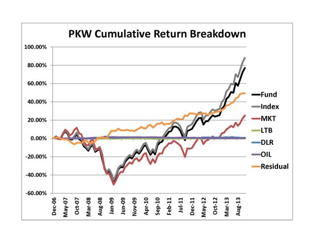 PKW Cumulative Return Breakdown