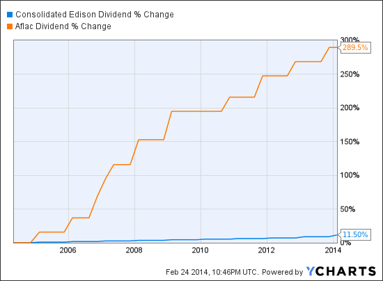 ED Dividend Chart