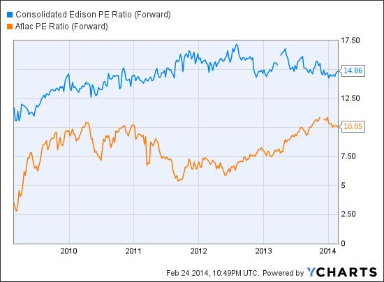 ED PE Ratio (Forward) Chart