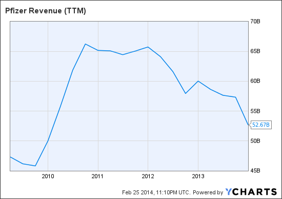 PFE Revenue (NYSE:<a href='http://seekingalpha.com/symbol/TTM' title='Tata Motors Limited'>TTM</a>) Chart