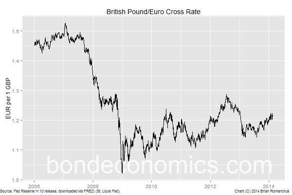 Chart: British Pound/Euro Cross Rate