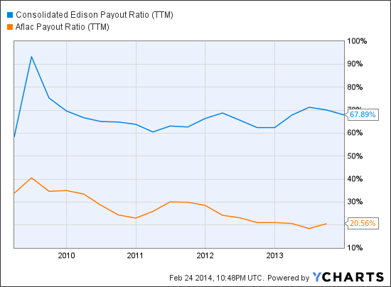 ED Payout Ratio (NYSE:<a href='http://seekingalpha.com/symbol/TTM' title='Tata Motors Limited'>TTM</a>) Chart