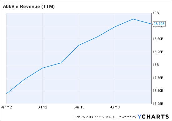 ABBV Revenue (<a href='http://seekingalpha.com/symbol/TTM' title='Tata Motors Limited'>TTM</a>) Chart