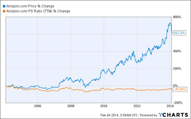 Amazon Stock Price vs Price/Sales