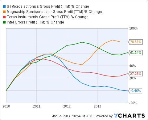 STM Gross Profit (<a href=