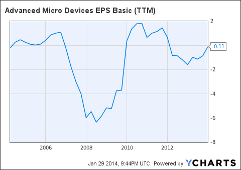AMD EPS Basic (<a href=