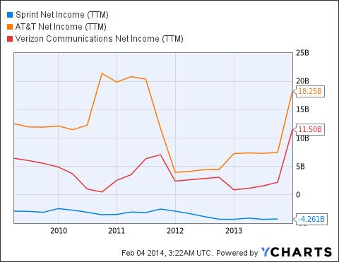 S Net Income (<a href=