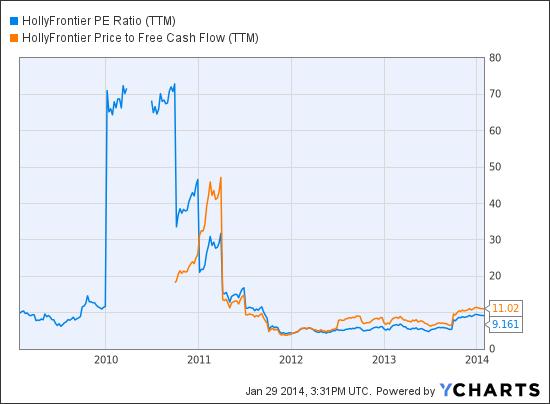 HFC PE Ratio (NYSE:<a href='http://seekingalpha.com/symbol/TTM' title='Tata Motors Limited'>TTM</a>) Chart