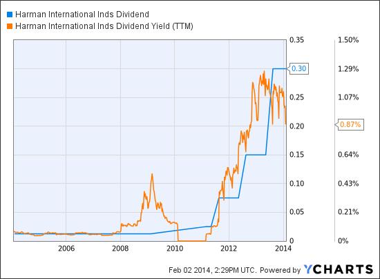 HAR Dividend Chart