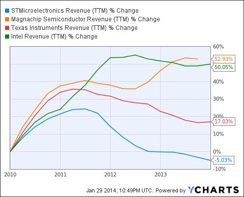 STM Revenue (<a href=