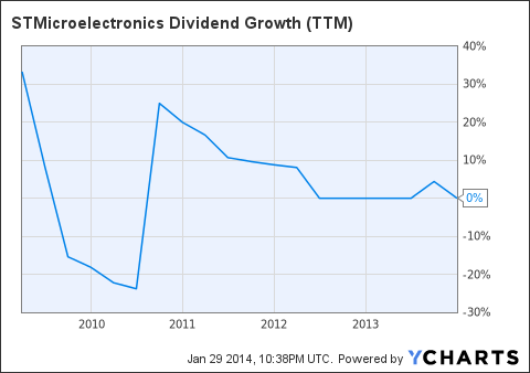 STM Dividend Growth (<a href=