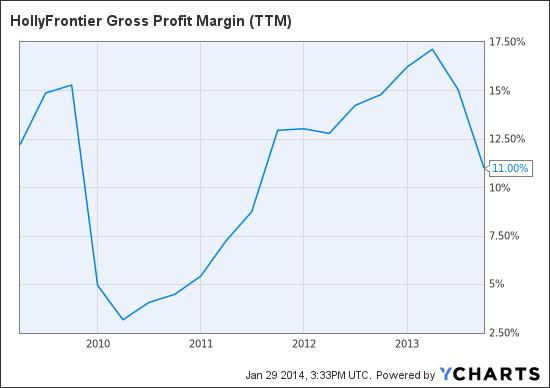 HFC Gross Profit Margin (<a href='http://seekingalpha.com/symbol/TTM' title='Tata Motors Limited'>TTM</a>) Chart