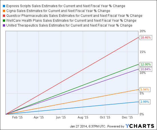 ESRX Sales Estimates for Current and Next Fiscal Year Chart