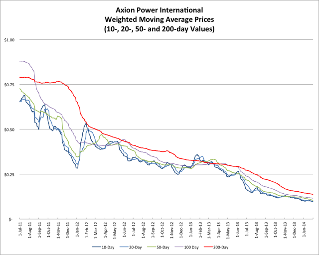 2.2.14 AXPW Price