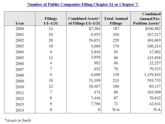 Historical Chapter 11 Bankruptcy Statistics