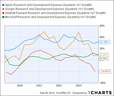 AAPL Research and Development Expense (Quarterly YoY Growth) Chart