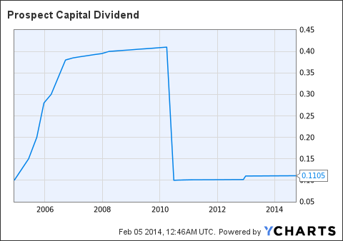 PSEC Dividend Chart