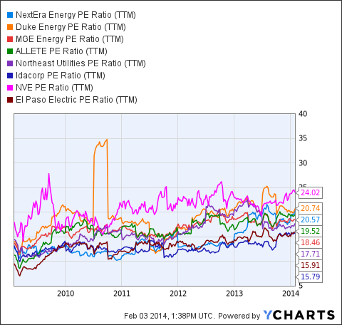 NEE PE Ratio (NYSE:<a href='http://seekingalpha.com/symbol/TTM' title='Tata Motors Limited'>TTM</a>) Chart