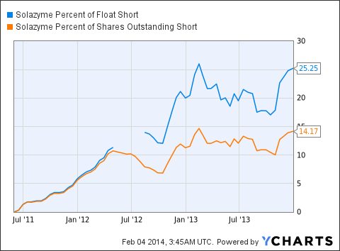 SZYM Percent of Float Short Chart