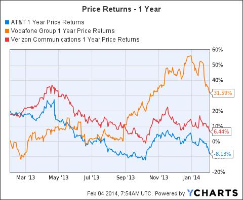 T 1 Year Price Returns Chart