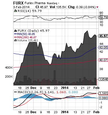 https://staticseekingalpha.a.ssl.fastly.net/uploads/2014/2/4/saupload_furx_chart.png