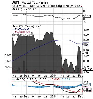 https://staticseekingalpha.a.ssl.fastly.net/uploads/2014/2/4/saupload_wstl_chart.png
