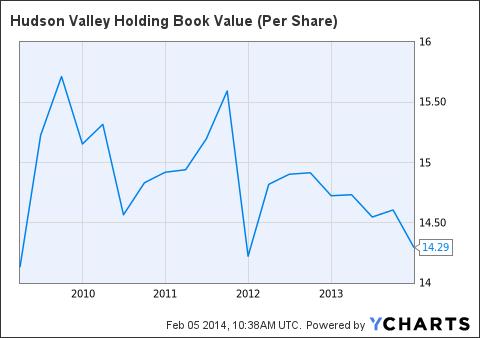 HVB Book Value (Per Share) Chart