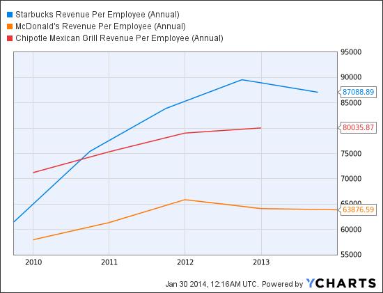 SBUX Revenue Per Employee (Annual) Chart