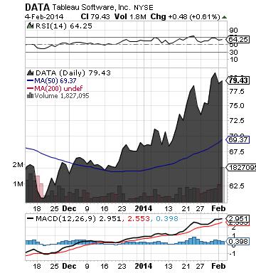 https://staticseekingalpha.a.ssl.fastly.net/uploads/2014/2/5/saupload_data_chart.png