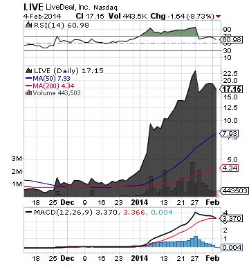 https://staticseekingalpha.a.ssl.fastly.net/uploads/2014/2/5/saupload_live_chart2.png