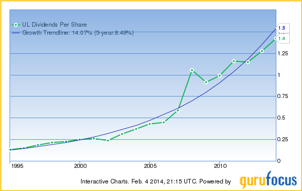 Dividends Per Share & Growth Trendline