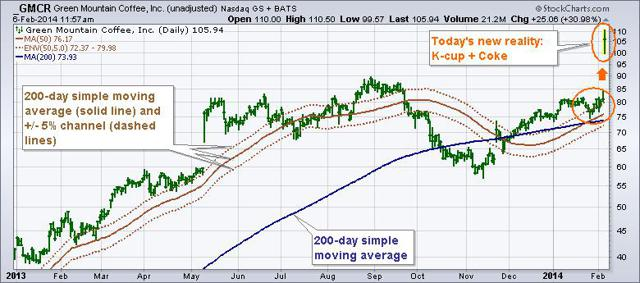 GMCR daily graph