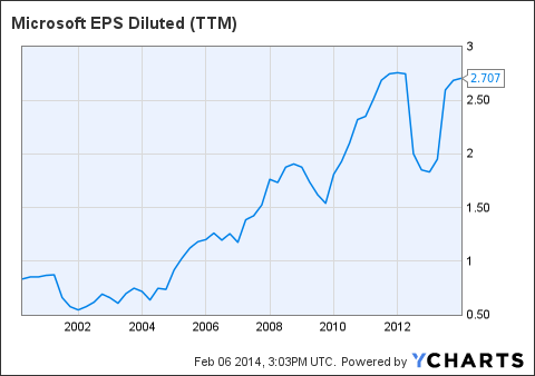 MSFT EPS Diluted (<a href=