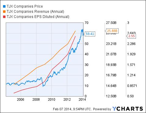 TJX Chart