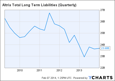 MO Total Long Term Liabilities (Quarterly) Chart