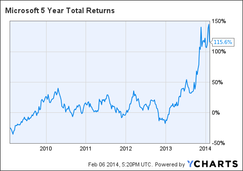 MSFT 5 Year Total Returns Chart