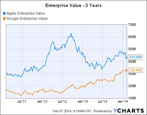 AAPL Enterprise Value Chart