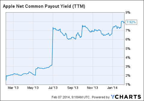 AAPL Net Common Payout Yield (<a href=