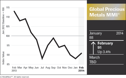 Global-Precious-Metals_Price_Index_Chart_February-2014_MetalMiner