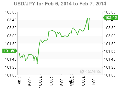 Forex Rate Graph 21/1/13
