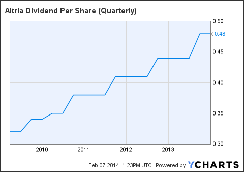 MO Dividend Per Share (Quarterly) Chart