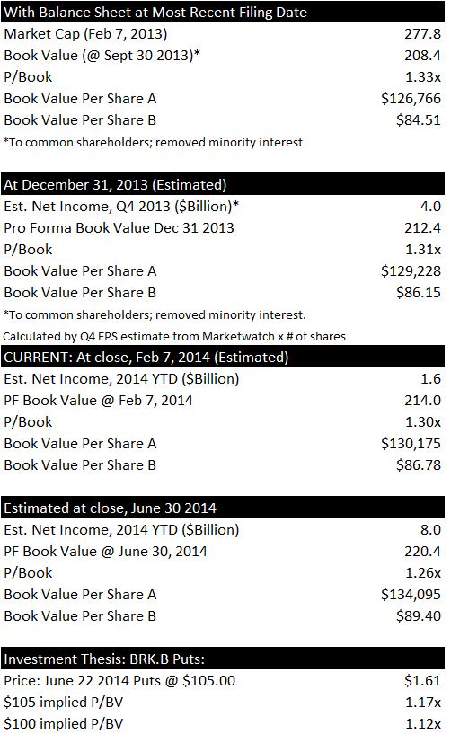 Book Value and Earnings Estimates