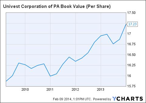 UVSP Book Value (Per Share) Chart