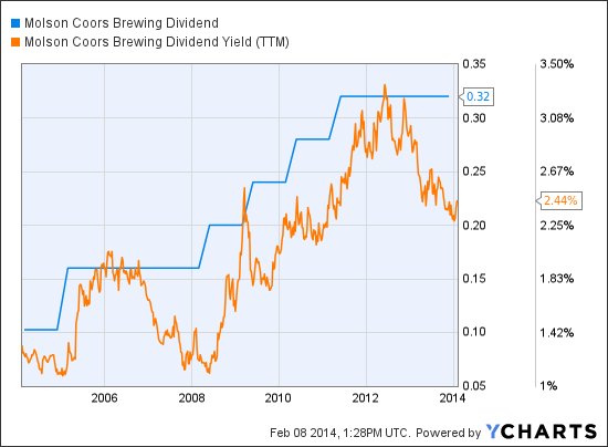 TAP Dividend Chart