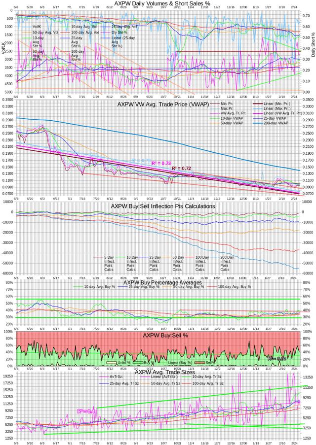 AXPW Intra-day Statistics Chart 20140228